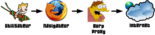 user-browser-burpsuite-internet